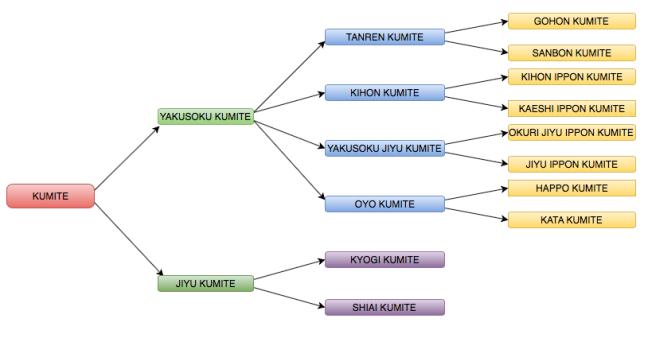Estructura del Kumite